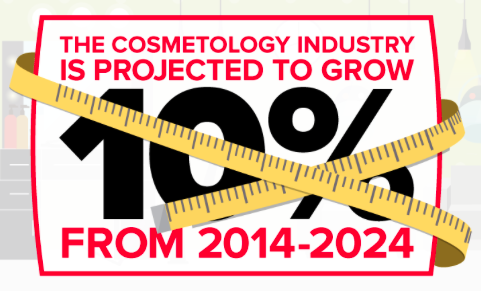 Beauty Industry projected growth